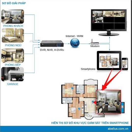 giải pháp lắp đặt camera giám sát